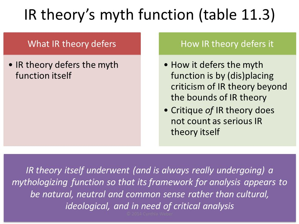 IR theory's myth function (table 11.3) What IR theory defers IR theory defers the myth function itself How IR theory defers it How it defers the myth