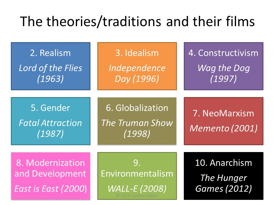 The theories/traditions and their films 2. Realism Lord of the Flies (1963) 3. Idealism Independence Day (1996) 4. Constructivism Wag the Dog (1997) 5
