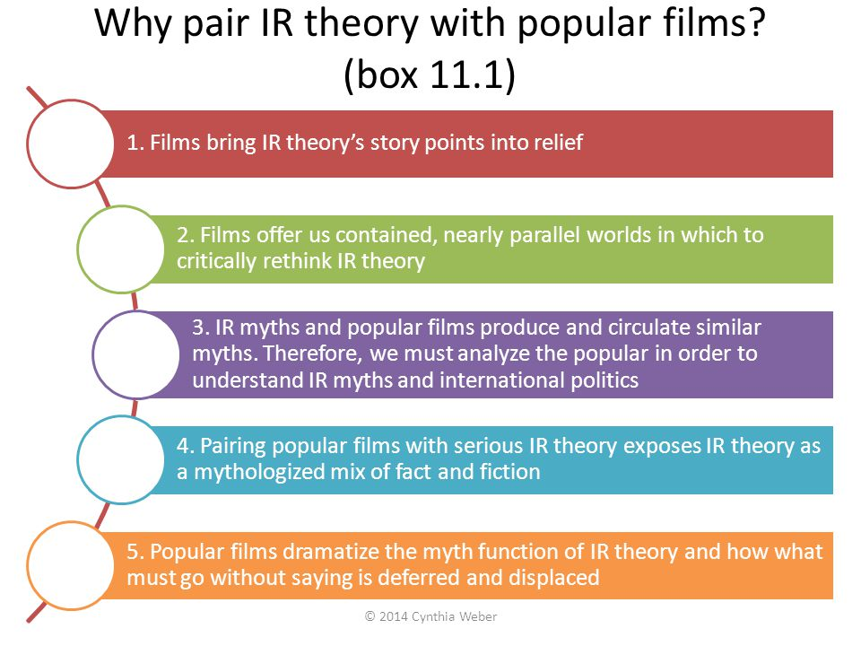 Why pair IR theory with popular films? (box 11.1) 1. Films bring IR theory's story points into relief 2. Films offer us contained, nearly parallel wor