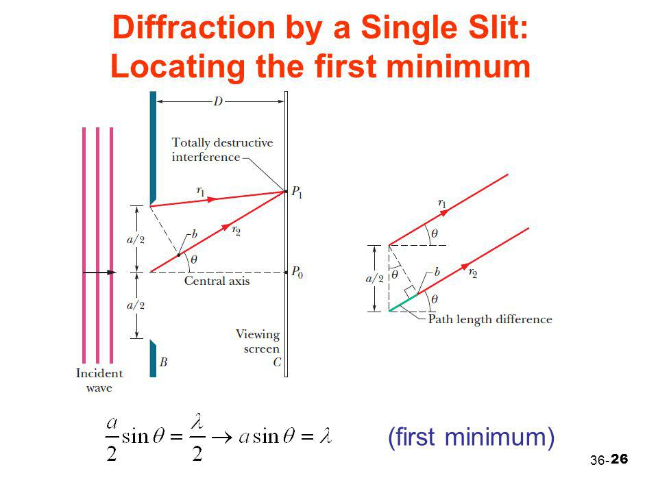 26 36- Diffraction by a Single Slit: Locating the first minimum (first minimum)