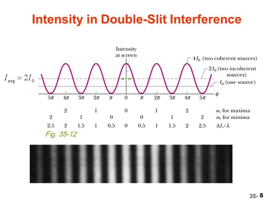 5 Intensity in Double-Slit Interference 35- Fig. 35-12
