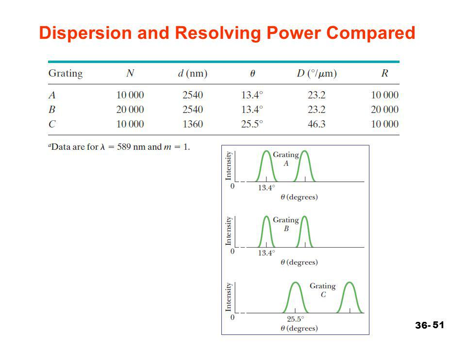 51 Dispersion and Resolving Power Compared 36-