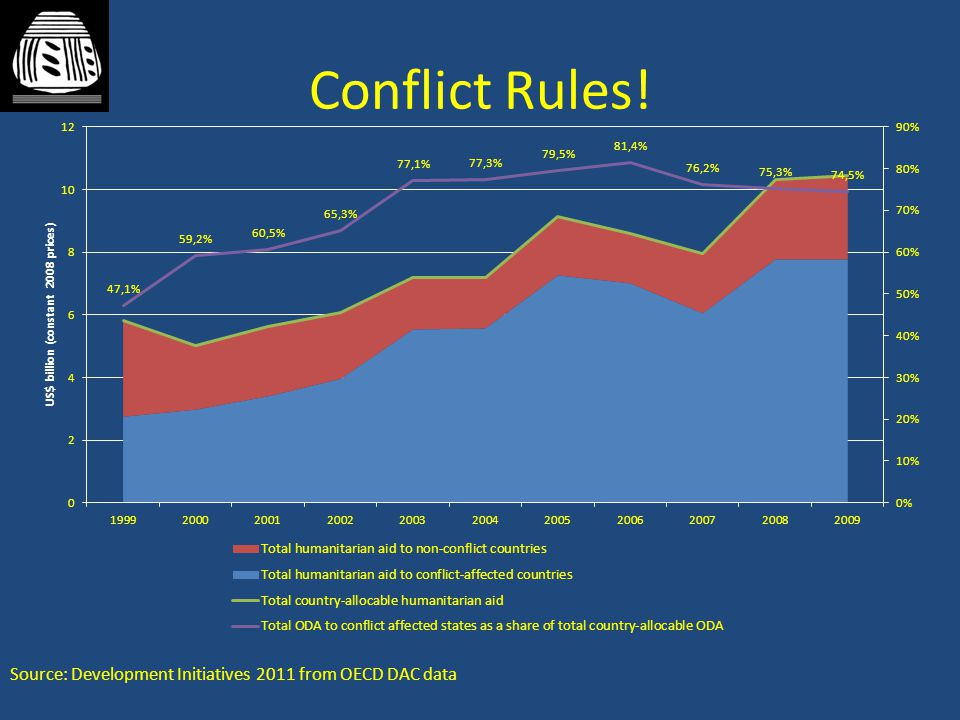 Conflict Rules! Source: Development Initiatives 2011 from OECD DAC data