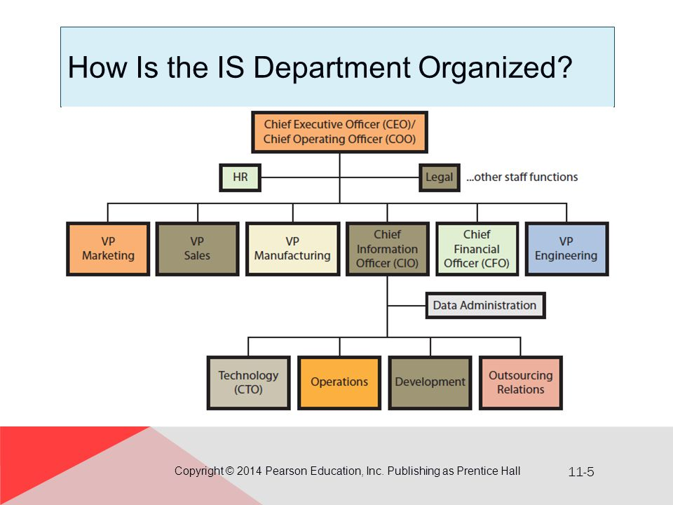 11-5 How Is the IS Department Organized.Copyright © 2014 Pearson Education, Inc.