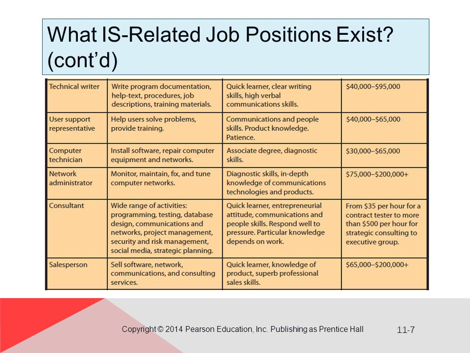 11-7 What IS-Related Job Positions Exist.(cont'd) Copyright © 2014 Pearson Education, Inc.