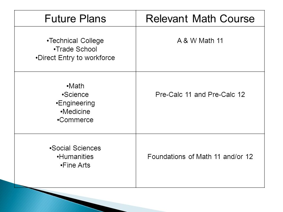 Future PlansRelevant Math Course Technical College Trade School Direct Entry to workforce A & W Math 11 Math Science Engineering Medicine Commerce Pre-Calc 11 and Pre-Calc 12 Social Sciences Humanities Fine Arts Foundations of Math 11 and/or 12
