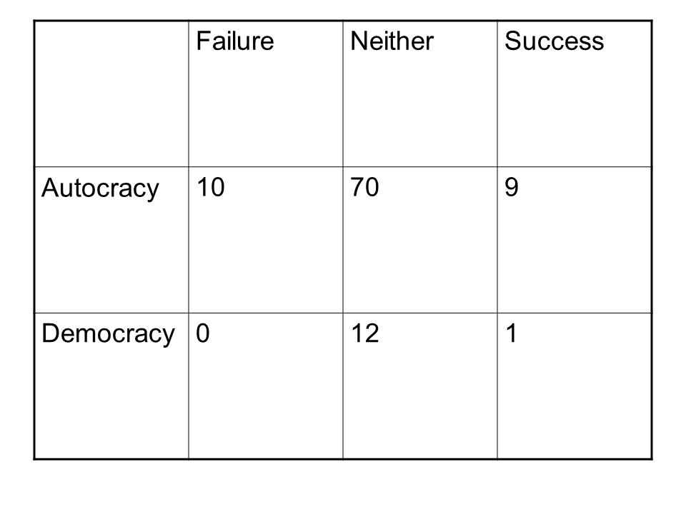 FailureNeitherSuccess Autocracy10709 Democracy0121