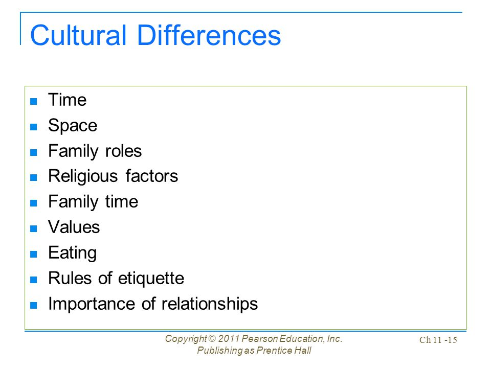 Copyright © 2011 Pearson Education, Inc. Publishing as Prentice Hall Ch 11 -15 Cultural Differences Time Space Family roles Religious factors Family t