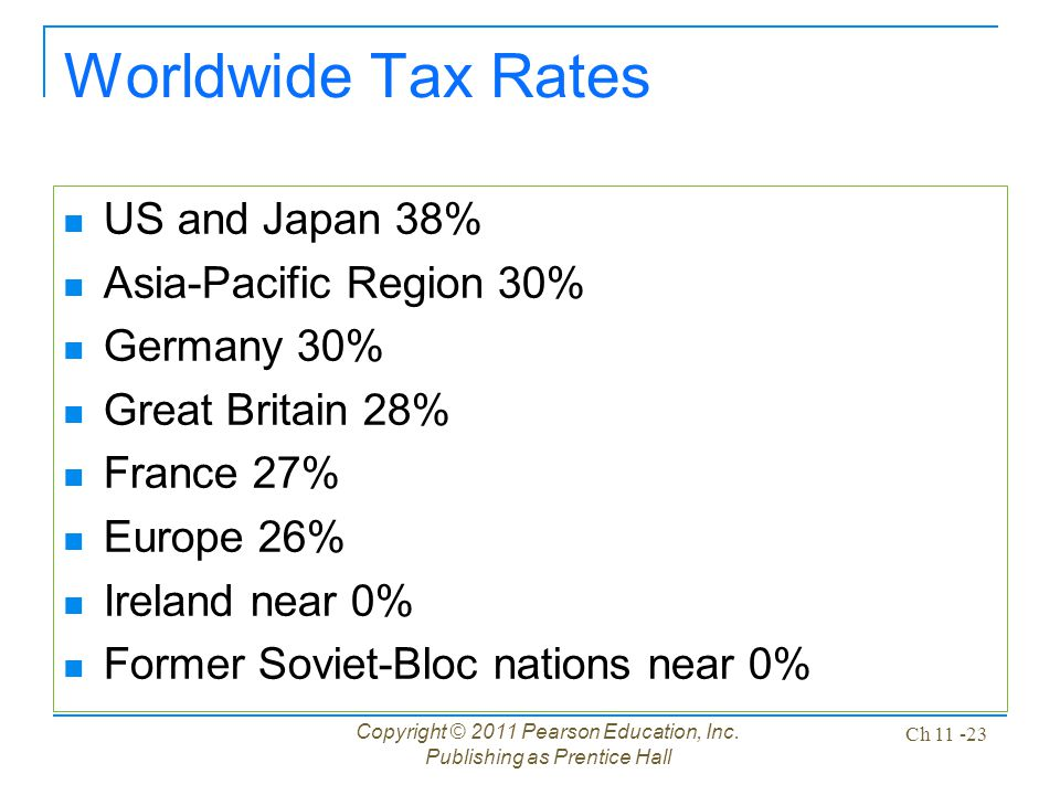 Copyright © 2011 Pearson Education, Inc. Publishing as Prentice Hall Ch 11 -23 Worldwide Tax Rates US and Japan 38% Asia-Pacific Region 30% Germany 30