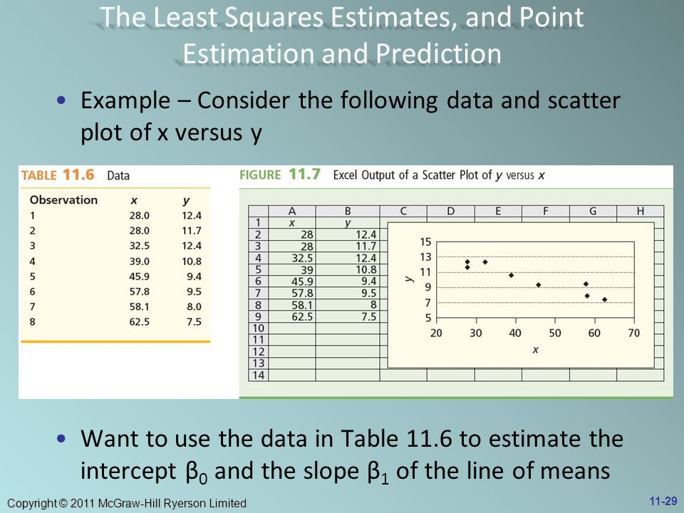 Copyright © 2011 McGraw-Hill Ryerson Limited Example – Consider the following data and scatter plot of x versus y Want to use the data in Table 11.6 t