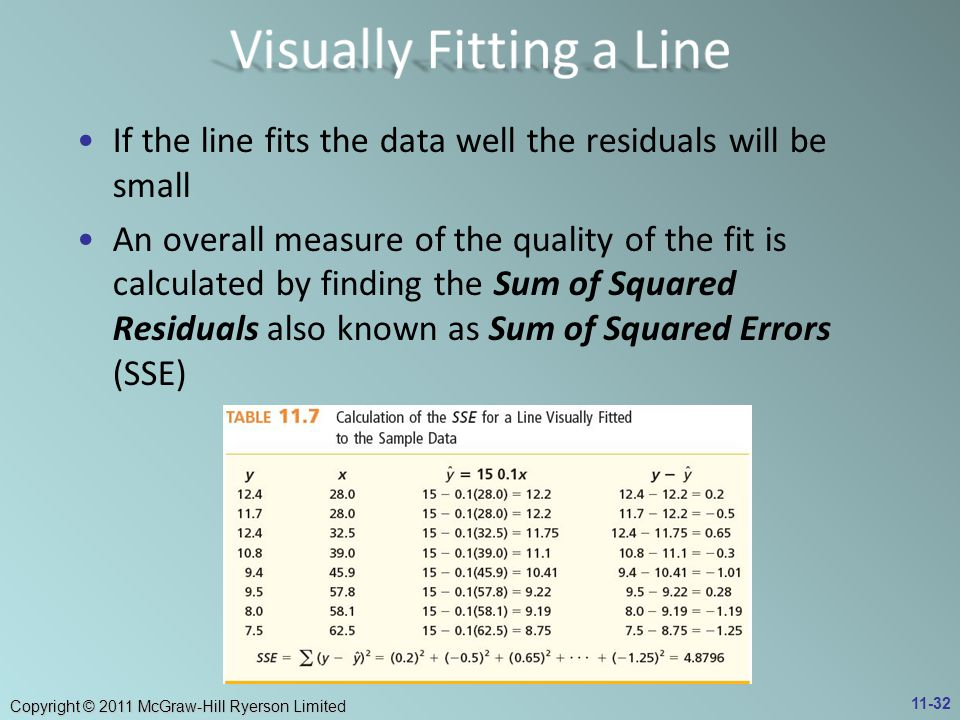 Copyright © 2011 McGraw-Hill Ryerson Limited If the line fits the data well the residuals will be small An overall measure of the quality of the fit i