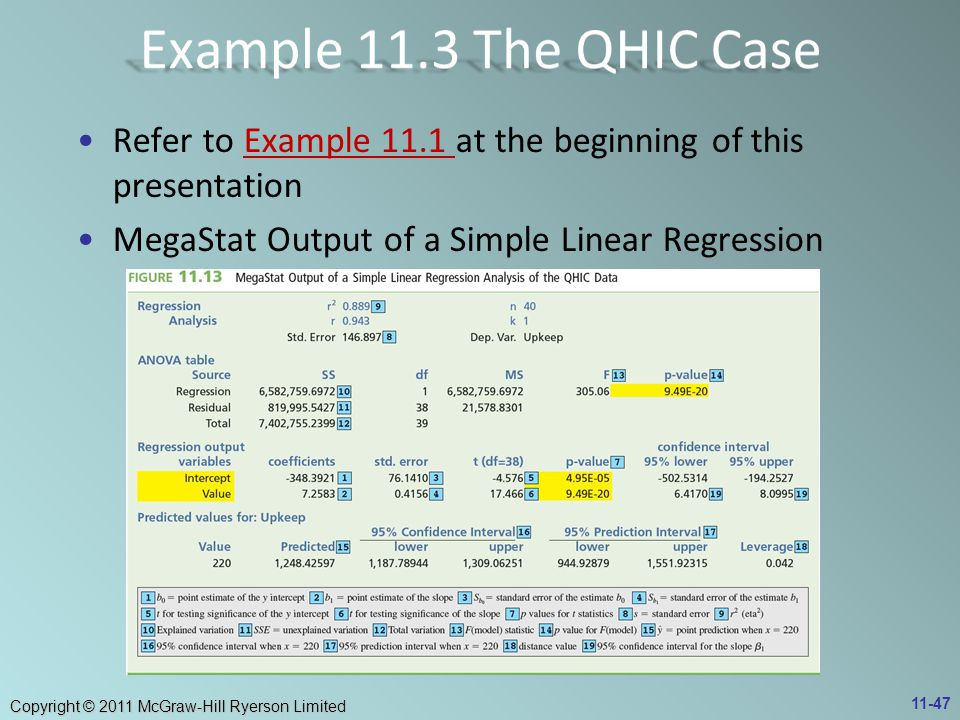 Copyright © 2011 McGraw-Hill Ryerson Limited Refer to Example 11.1 at the beginning of this presentationExample 11.1 MegaStat Output of a Simple Linear Regression 11-47