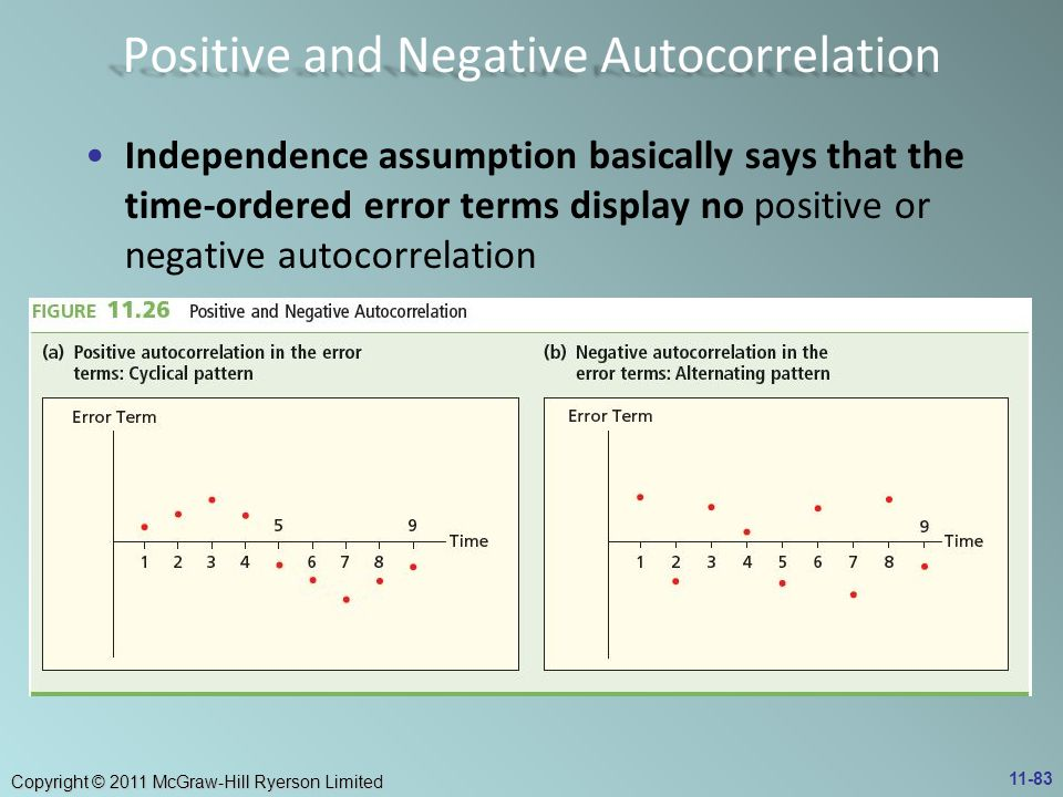 Copyright © 2011 McGraw-Hill Ryerson Limited Independence assumption basically says that the time-ordered error terms display no positive or negative autocorrelation 11-83