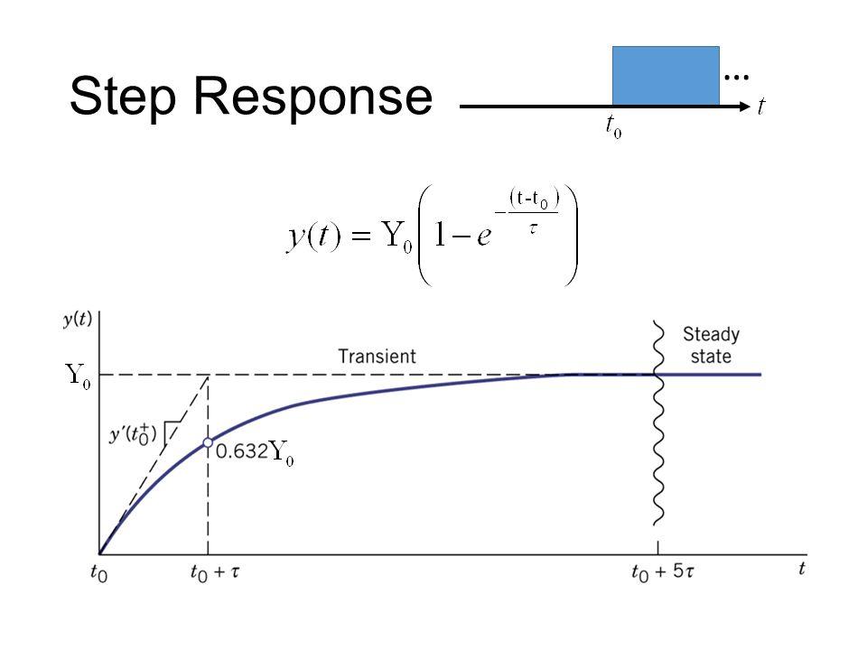 Step Response …