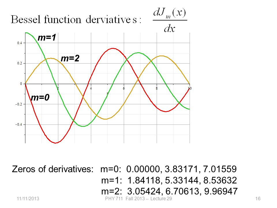 11/11/2013PHY 711 Fall 2013 -- Lecture 2916 m=0 m=1 m=2 Zeros of derivatives: m=0: 0.00000, 3.83171, 7.01559 m=1: 1.84118, 5.33144, 8.53632 m=2: 3.05424, 6.70613, 9.96947