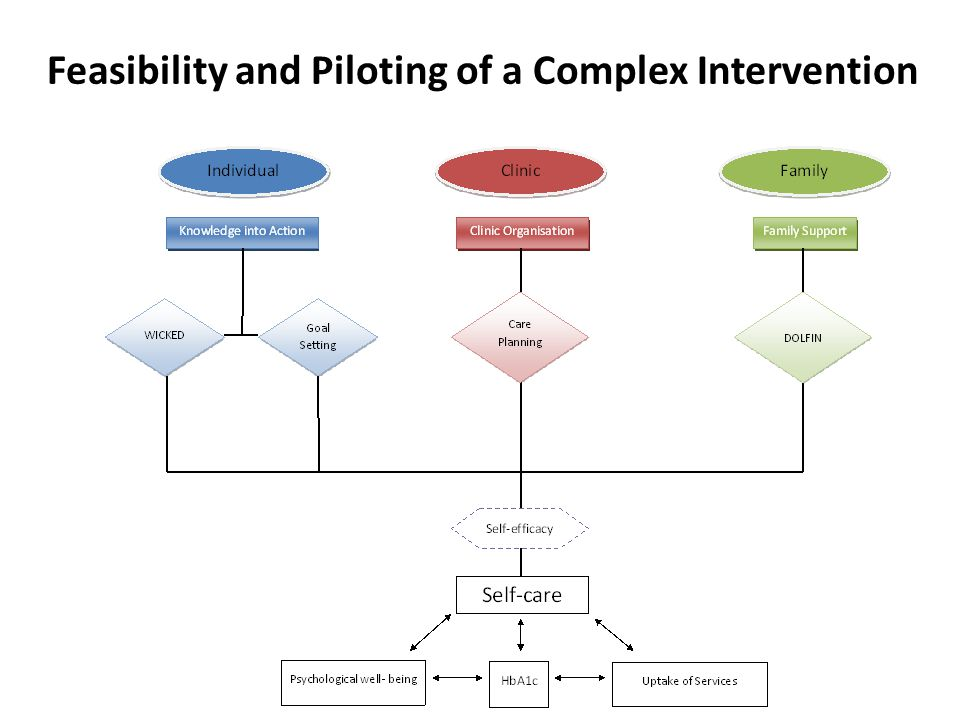 Feasibility and Piloting of a Complex Intervention