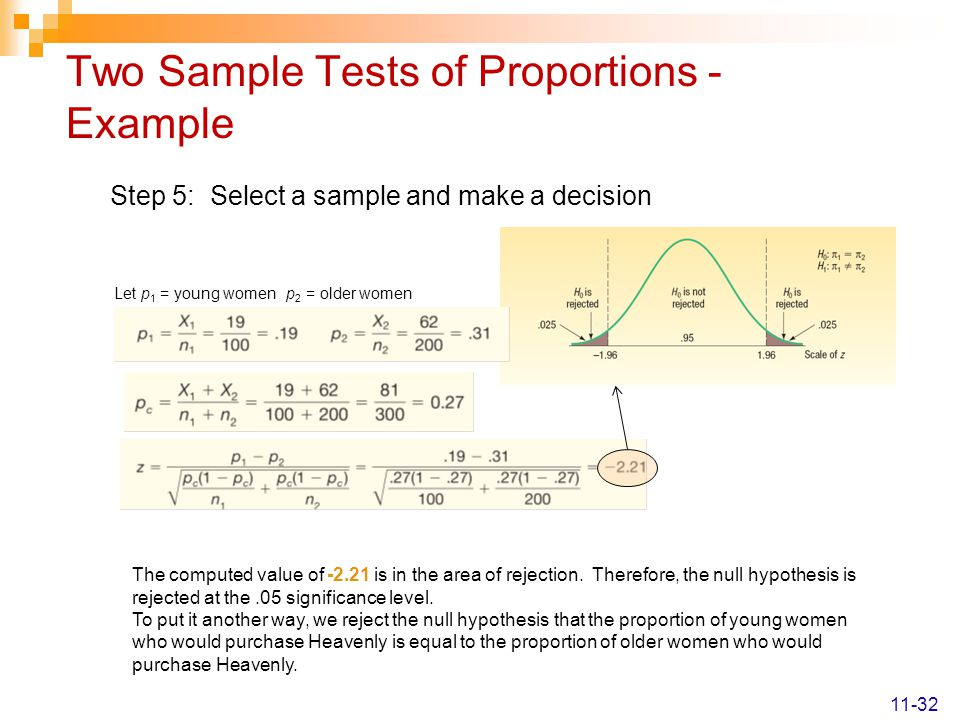 Two Sample Tests of Proportions - Example Step 5: Select a sample and make a decision The computed value of -2.21 is in the area of rejection.