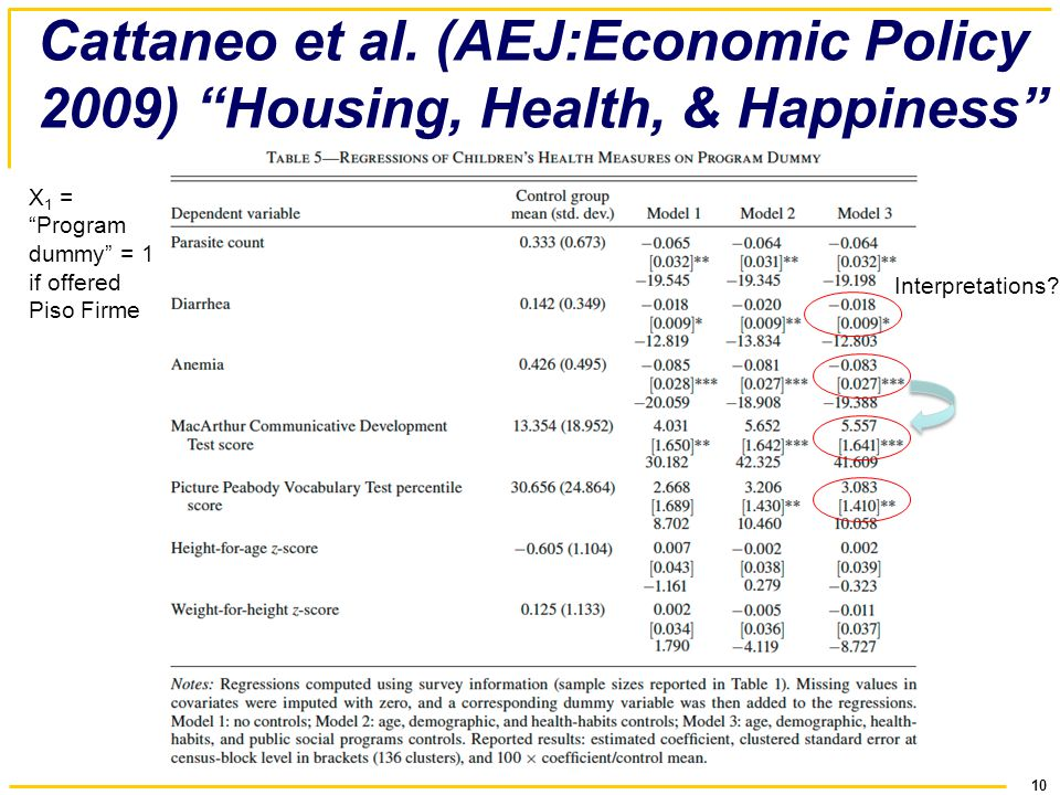 10 Cattaneo et al. (AEJ:Economic Policy 2009) Housing, Health, & Happiness Interpretations.