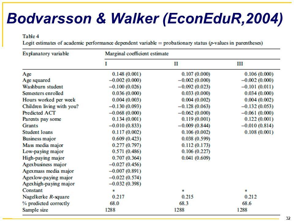 32 Bodvarsson & Walker (EconEduR,2004)