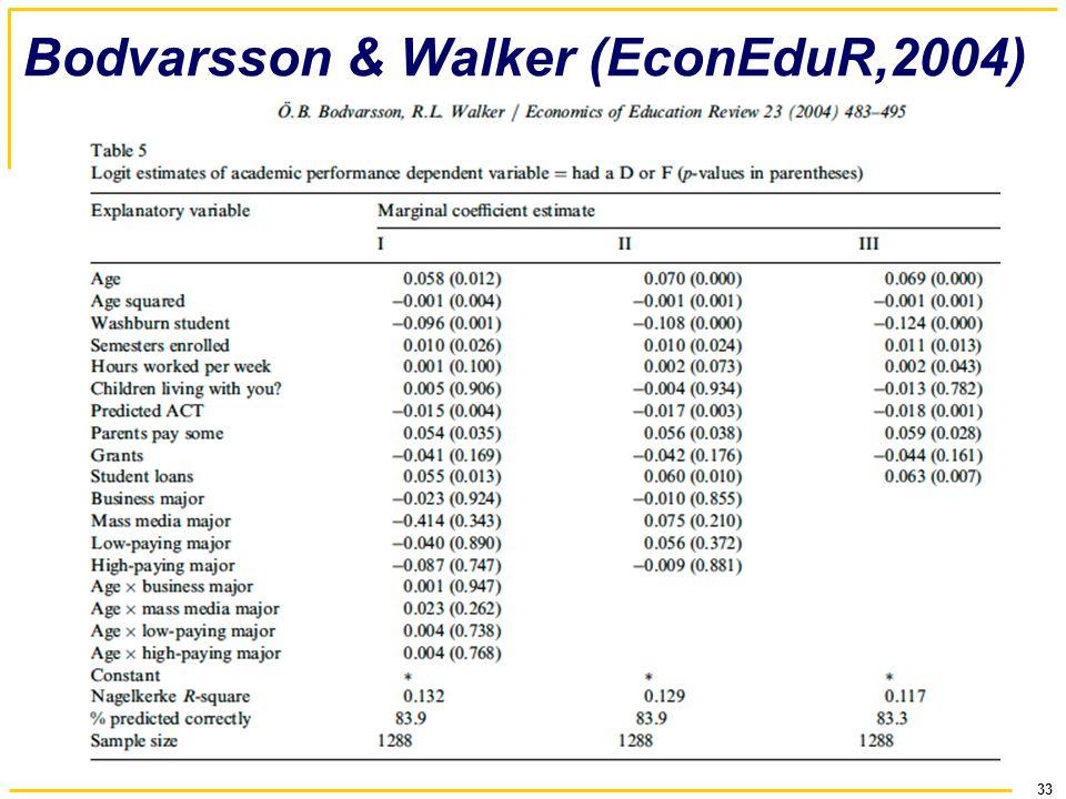 33 Bodvarsson & Walker (EconEduR,2004)