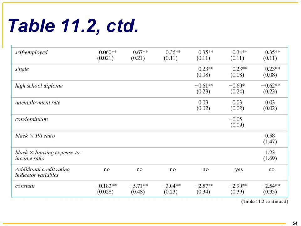 54 Table 11.2, ctd.