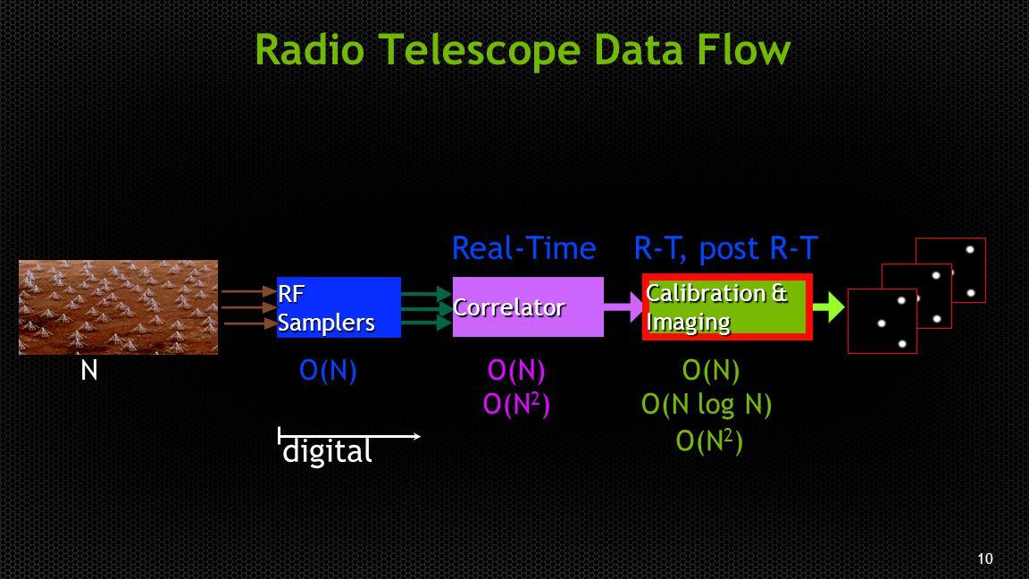 10 Correlator Calibration & Imaging RF Samplers Real-TimeR-T, post R-T O(N) O(N 2 ) O(N log N) O(N) O(N 2 ) N digital Radio Telescope Data Flow