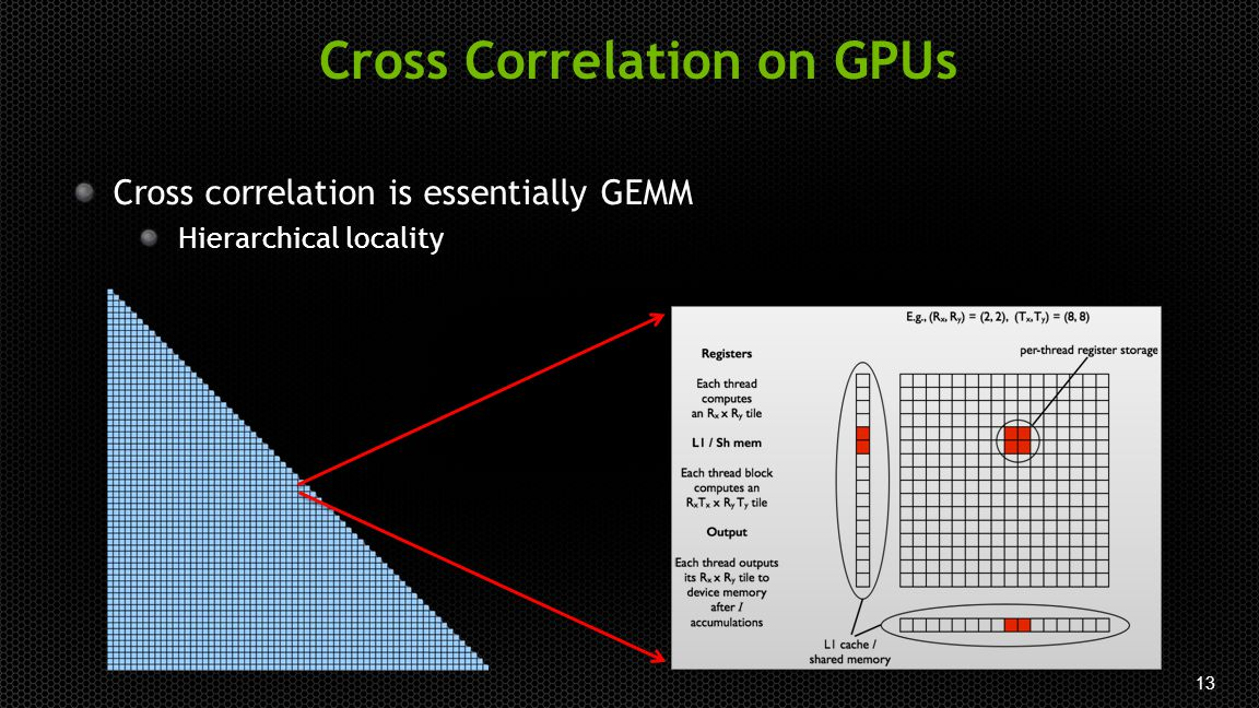 13 Cross correlation is essentially GEMM Hierarchical locality Cross Correlation on GPUs