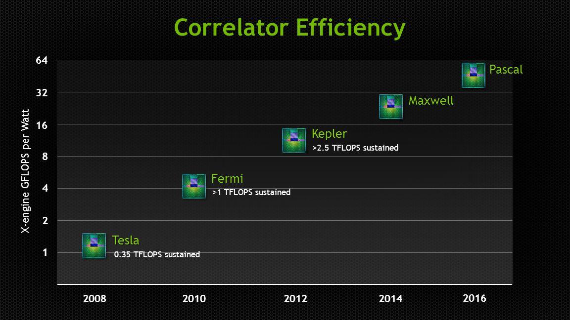 14 Correlator Efficiency 2012201420082010 X-engine GFLOPS per Watt Kepler Tesla Fermi Maxwell Pascal 64 32 16 8 4 2 1 >1 TFLOPS sustained >2.5 TFLOPS