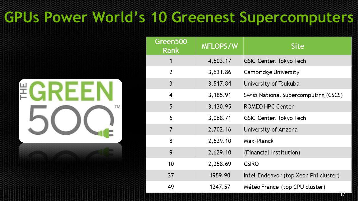 17 GPUs Power World's 10 Greenest Supercomputers Green500 Rank MFLOPS/WSite 14,503.17GSIC Center, Tokyo Tech 23,631.86Cambridge University 33,517.84Un