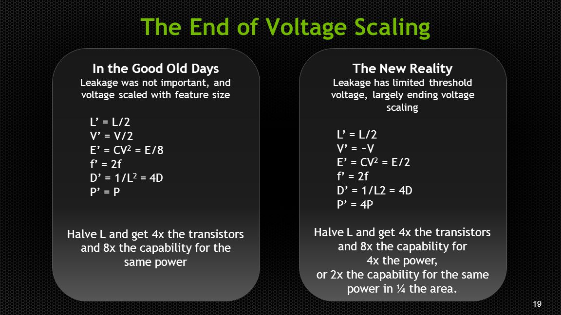 19 The End of Voltage Scaling In the Good Old Days Leakage was not important, and voltage scaled with feature size L' = L/2 V' = V/2 E' = CV 2 = E/8 f' = 2f D' = 1/L 2 = 4D P' = P Halve L and get 4x the transistors and 8x the capability for the same power The New Reality Leakage has limited threshold voltage, largely ending voltage scaling L' = L/2 V' = ~V E' = CV 2 = E/2 f' = 2f D' = 1/L2 = 4D P' = 4P Halve L and get 4x the transistors and 8x the capability for 4x the power, or 2x the capability for the same power in ¼ the area.