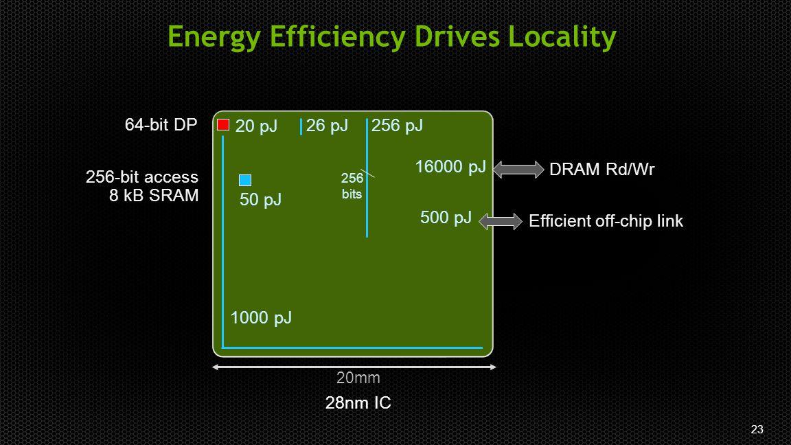 23 Energy Efficiency Drives Locality 20mm 64-bit DP 1000 pJ 28nm IC 256-bit access 8 kB SRAM 50 pJ 16000 pJ DRAM Rd/Wr 500 pJ Efficient off-chip link