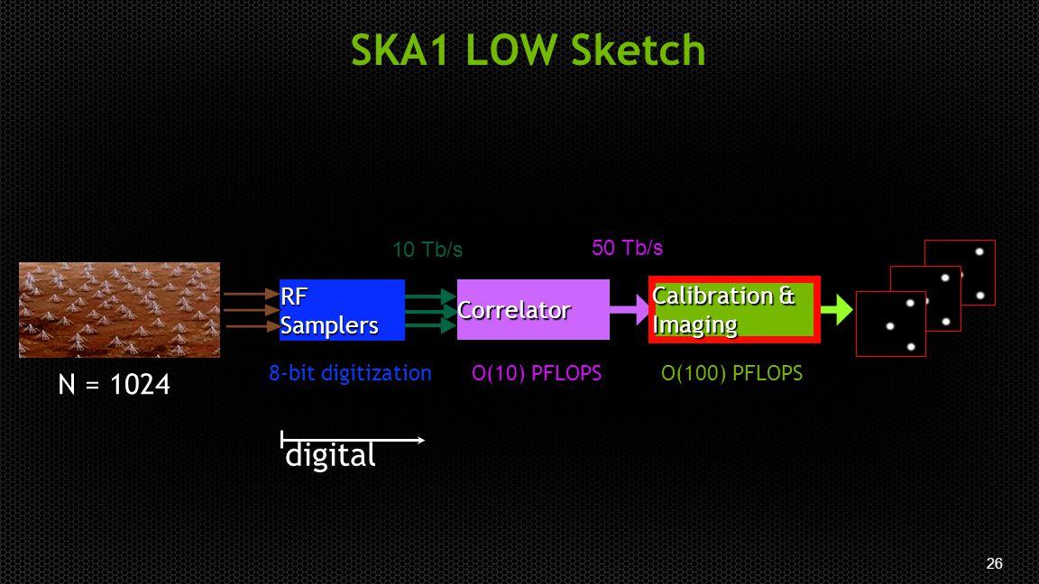 26 Correlator Calibration & Imaging RF Samplers 8-bit digitizationO(100) PFLOPSO(10) PFLOPS N = 1024 digital SKA1 LOW Sketch 10 Tb/s 50 Tb/s