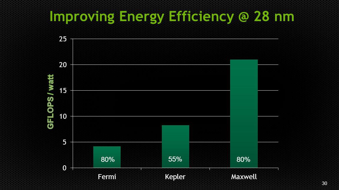 30 Improving Energy Efficiency @ 28 nm 80% 55% 80%