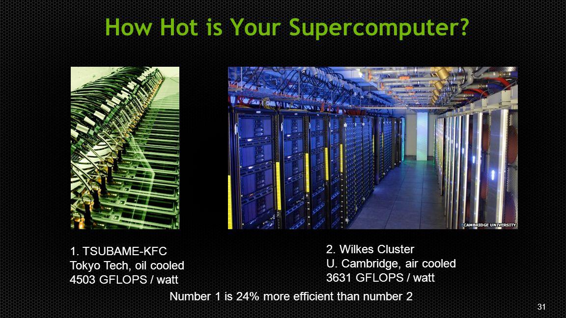 31 How Hot is Your Supercomputer? 1. TSUBAME-KFC Tokyo Tech, oil cooled 4503 GFLOPS / watt 2. Wilkes Cluster U. Cambridge, air cooled 3631 GFLOPS / wa