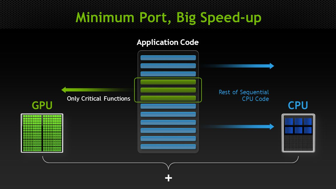 5 Minimum Port, Big Speed-up Application Code + GPUCPU Only Critical Functions Rest of Sequential CPU Code