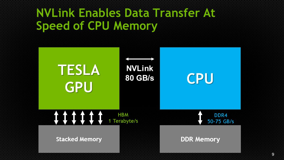 9 NVLink Enables Data Transfer At Speed of CPU Memory TESLAGPUCPU DDR Memory Stacked Memory NVLink 80 GB/s DDR4 50-75 GB/s HBM 1 Terabyte/s