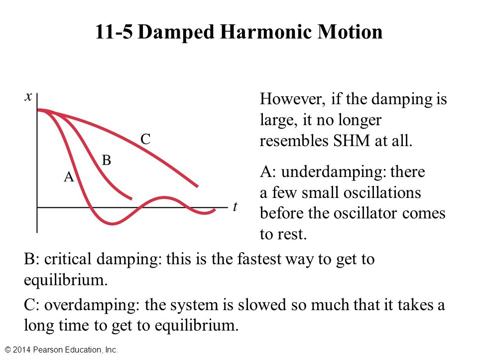 However, if the damping is large, it no longer resembles SHM at all. A: underdamping: there are a few small oscillations before the oscillator comes t
