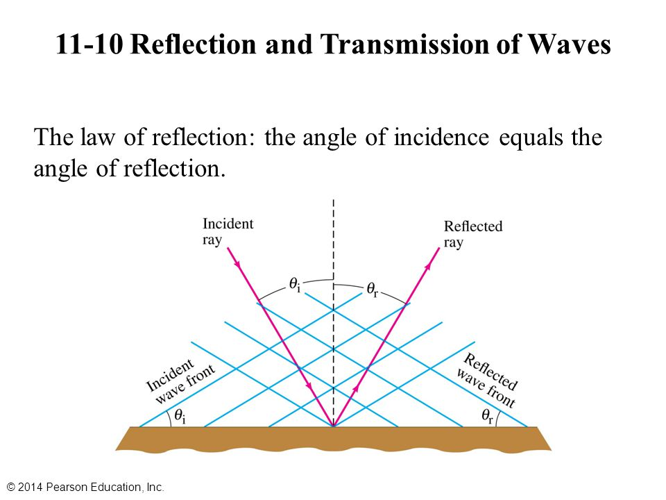 11-10 Reflection and Transmission of Waves © 2014 Pearson Education, Inc. The law of reflection: the angle of incidence equals the angle of reflection