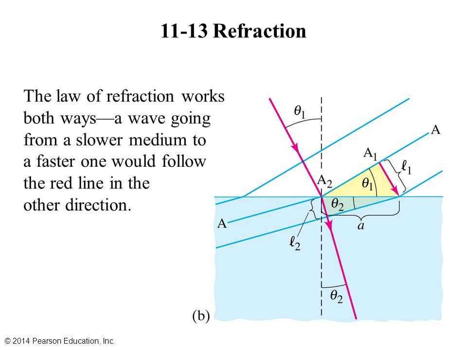 11-13 Refraction © 2014 Pearson Education, Inc. The law of refraction works both ways—a wave going from a slower medium to a faster one would follow t