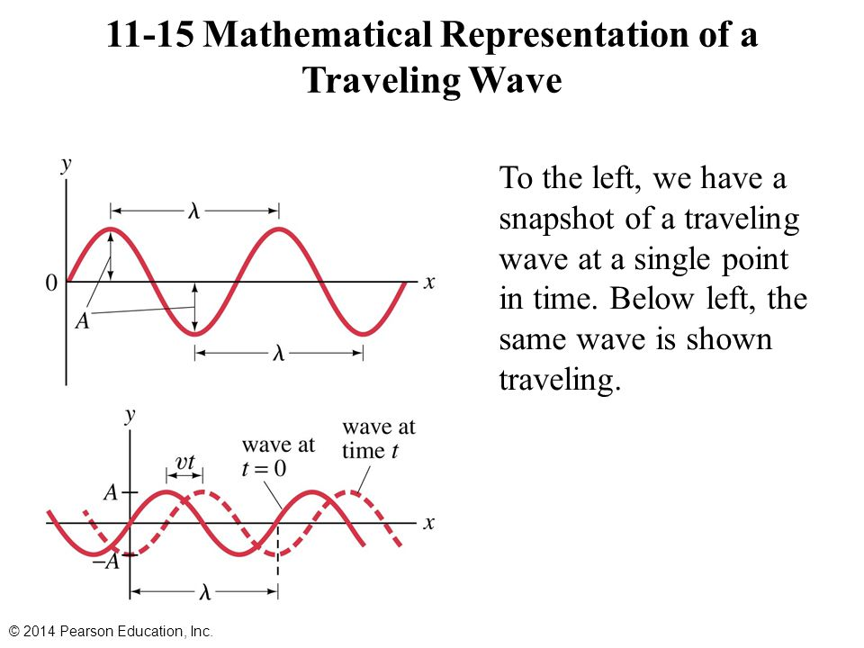 11-15 Mathematical Representation of a Traveling Wave © 2014 Pearson Education, Inc. To the left, we have a snapshot of a traveling wave at a single p