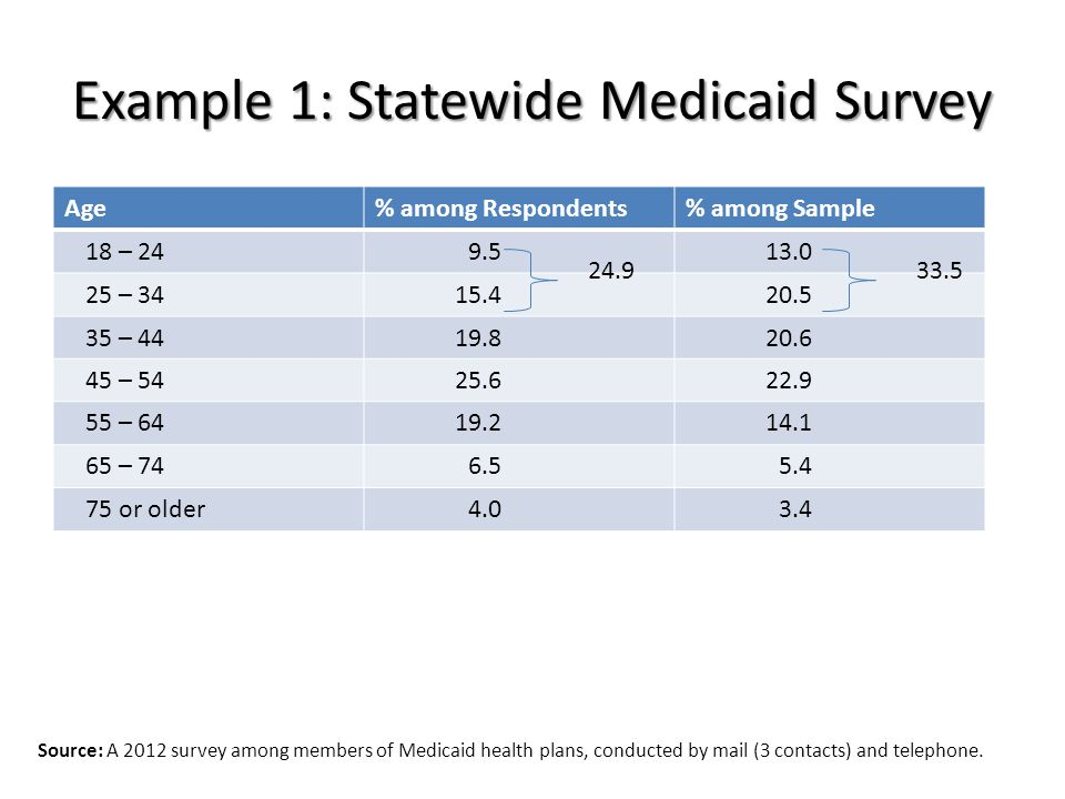 Example 1: Statewide Medicaid Survey Age% among Respondents% among Sample 18 – 249.513.0 25 – 3415.420.5 35 – 4419.820.6 45 – 5425.622.9 55 – 6419.214.1 65 – 746.55.4 75 or older4.03.4 Source: A 2012 survey among members of Medicaid health plans, conducted by mail (3 contacts) and telephone.