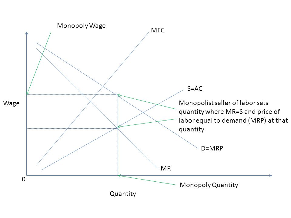 Wage 0 Quantity MR MFC D=MRP Monopoly Wage Monopoly Quantity Monopolist seller of labor sets quantity where MR=S and price of labor equal to demand (MRP) at that quantity S=AC