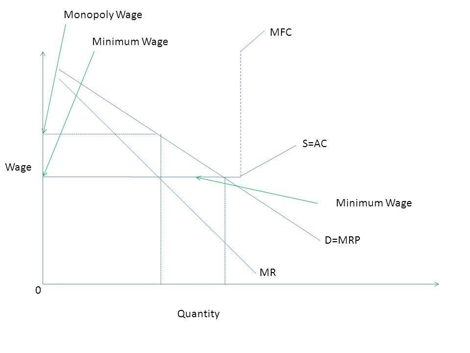 Wage 0 Quantity MR MFC Minimum Wage S=AC D=MRP Minimum Wage Monopoly Wage