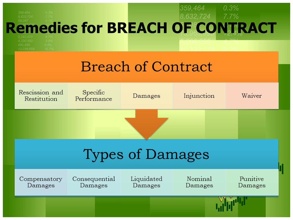 Remedies for BREACH OF CONTRACT Types of Damages Compensatory Damages Consequential Damages Liquidated Damages Nominal Damages Punitive Damages Breach of Contract Rescission and Restitution Specific Performance DamagesInjunctionWaiver
