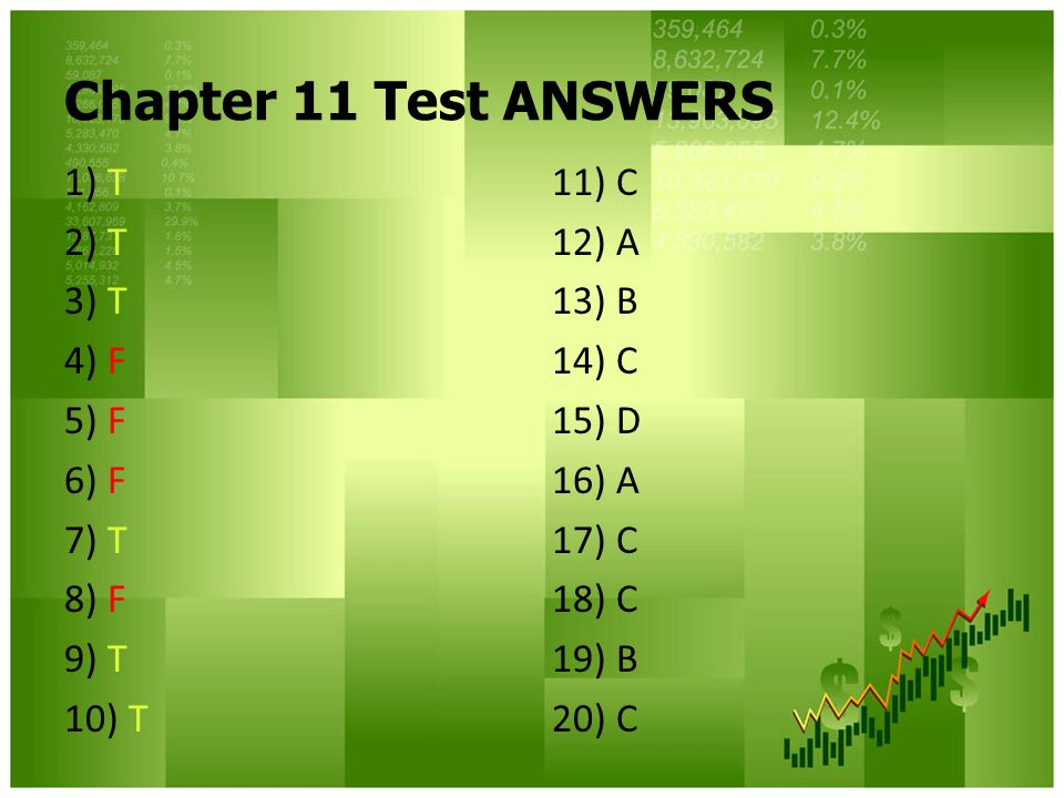 Chapter 11 Test ANSWERS 1) T 2) T 3) T 4) F 5) F 6) F 7) T 8) F 9) T 10) T 11) C 12) A 13) B 14) C 15) D 16) A 17) C 18) C 19) B 20) C