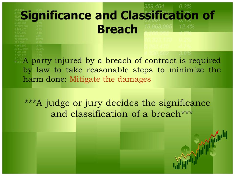 Significance and Classification of Breach -A party injured by a breach of contract is required by law to take reasonable steps to minimize the harm done: Mitigate the damages ***A judge or jury decides the significance and classification of a breach***