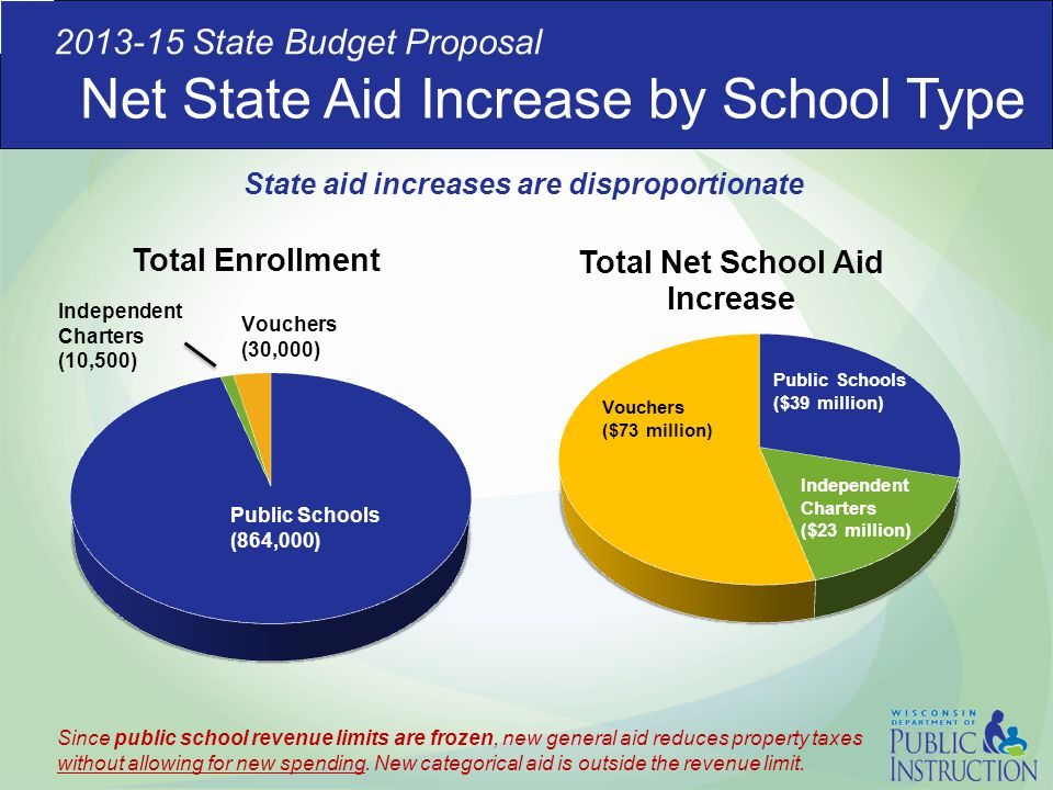 Net State Aid Increase by School Type 2013-15 State Budget Proposal Since public school revenue limits are frozen, new general aid reduces property ta