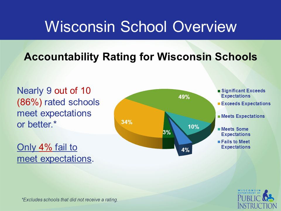 Wisconsin School Overview Nearly 9 out of 10 (86%) rated schools meet expectations or better.* Only 4% fail to meet expectations. Accountability Ratin