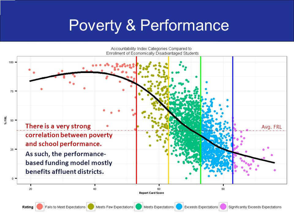 Poverty & Performance There is a very strong correlation between poverty and school performance. As such, the performance- based funding model mostly