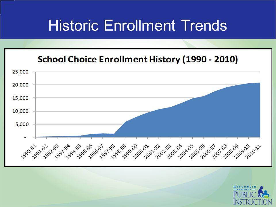 Historic Enrollment Trends